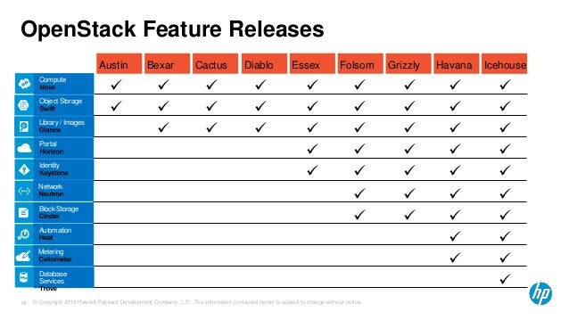 OpenStack Feature Releases  Compute Compute  Blobs Object Storage  Library Library / Images  Portal  Portal  Identity  Ide...