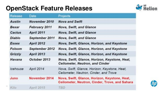 OpenStack Feature Releases  © Copyright 2014 Hewlett-Packard Development Company, L.P. The information contained herein is...