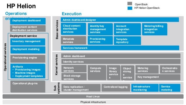 HP Helion  Operations  environment  Deployment dashboard  Deployment service  Sub  systems  Provisioning engine  Artifacts...