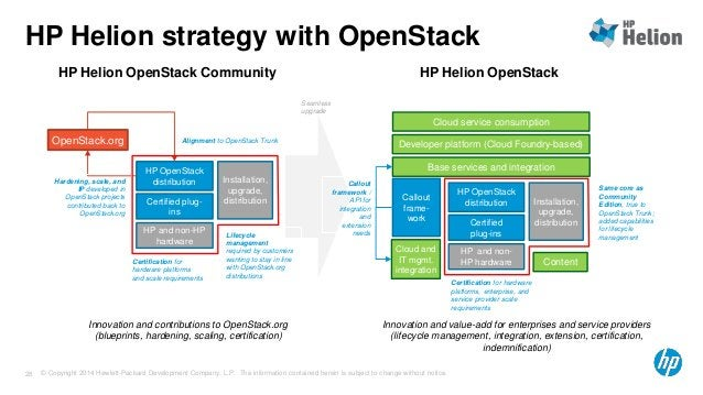 HP Helion strategy with OpenStack  HP Helion OpenStack Community HP Helion OpenStack  OpenStack.org Alignment to OpenStack...
