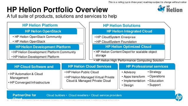 HP Helion Portfolio Overview  This is a rolling (up to three year) roadmap subject to change without notice  A full suite ...