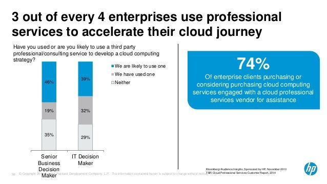 3 out of every 4 enterprises use professional  services to accelerate their cloud journey  Have you used or are you likely...