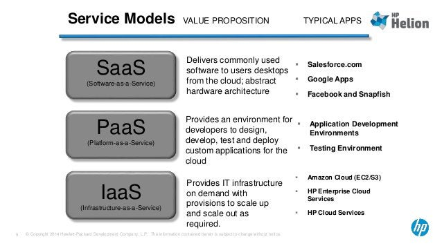 Service Models  SaaS  (Software-as-a-Service)  VALUE PROPOSITION TYPICAL APPS  Delivers commonly used  software to users d...