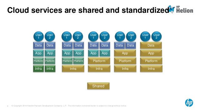Cloud services are shared and standardized  Data  App  Platform  Infra  Data  App  Platform  Infra  Dedicated  delivery  D...