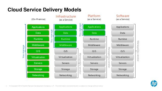 Cloud Service Delivery Models  (On-Premise)  Applications  Data  Runtime  Middleware  O/S  Virtualization  Servers  Storag...