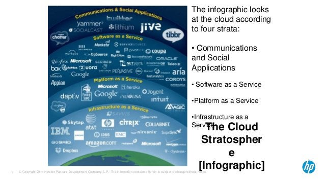 The infographic looks  at the cloud according  to four strata:  • Communications  and Social  Applications  • Software as ...