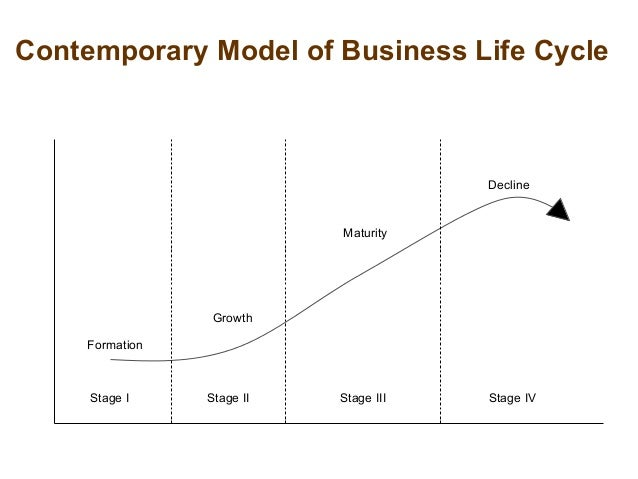 Contemporary Model of Business Life Cycle Formation Growth Maturity Decline Stage I Stage II Stage III Stage IV