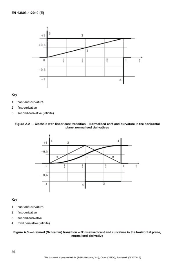 EN 13803-1:2010 (E)  Key  1 cant and curvature  2 first derivative  3 second derivative  4 third derivative (infinite)  Fi...