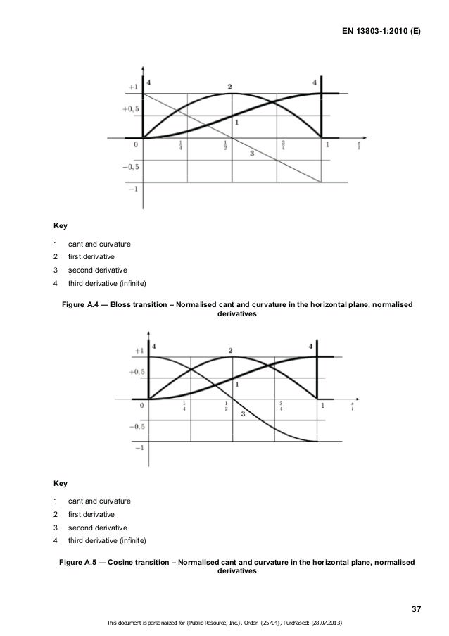 EN 13803-1:2010 (E)  Key  1 cant and curvature  2 first derivative  3 second derivative  4 third derivative  5 fourth deri...