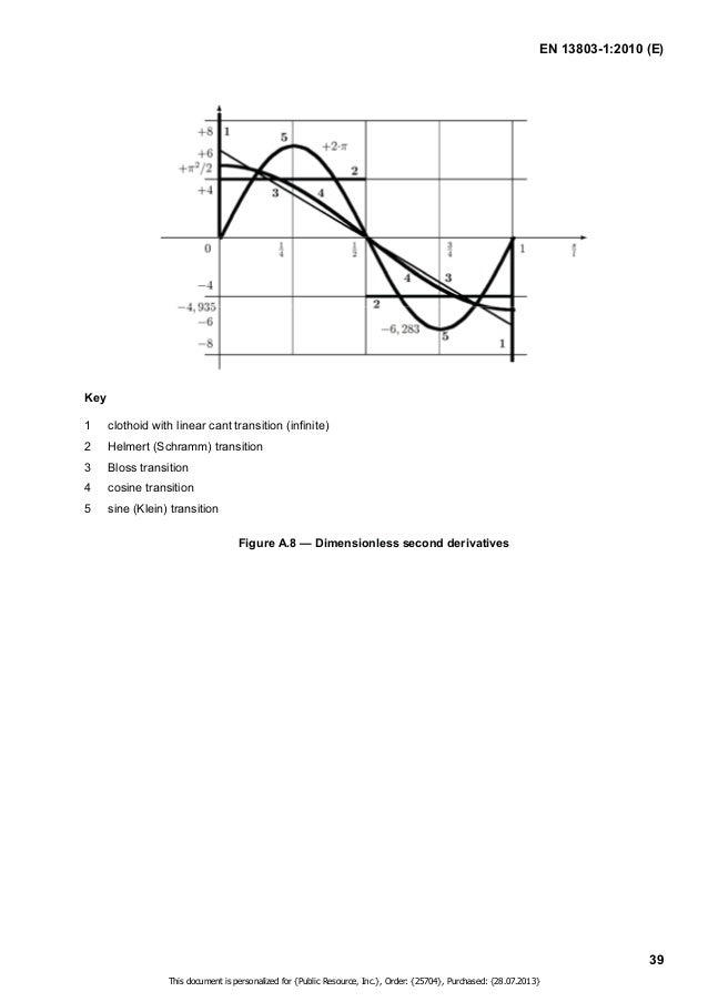 EN 13803-1:2010 (E)  40  Annex B  (informative)  Length of alignment elements (circular curves and straights) between  two...
