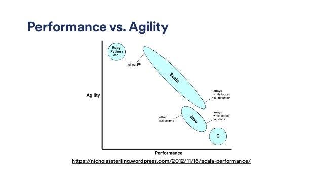 Performance vs. Agility https://nicholassterling.wordpress.com/2012/11/16/scala-performance/