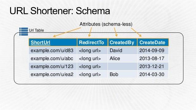 BDT203) From Zero to NoSQL Hero: Amazon DynamoDB Tutorial