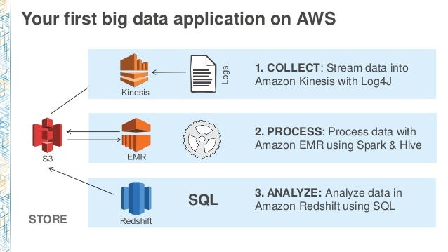 Your first big data application on AWS 2. PROCESS: Process data with Amazon EMR using Spark & Hive STORE 3. ANALYZE: Analy...