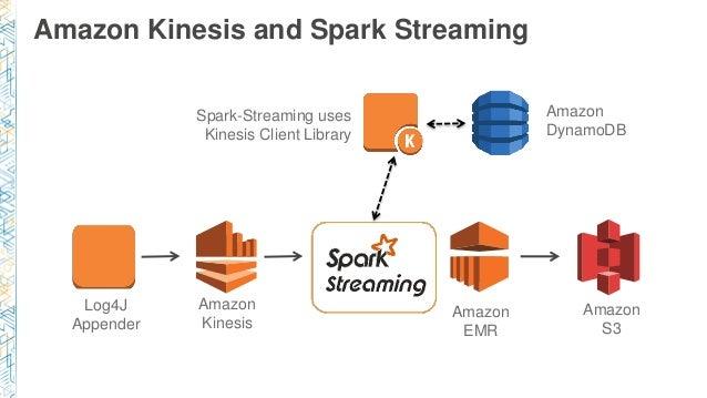 Amazon Kinesis and Spark Streaming Log4J Appender Amazon Kinesis Amazon S3 Amazon DynamoDB Spark-Streaming uses Kinesis Cl...