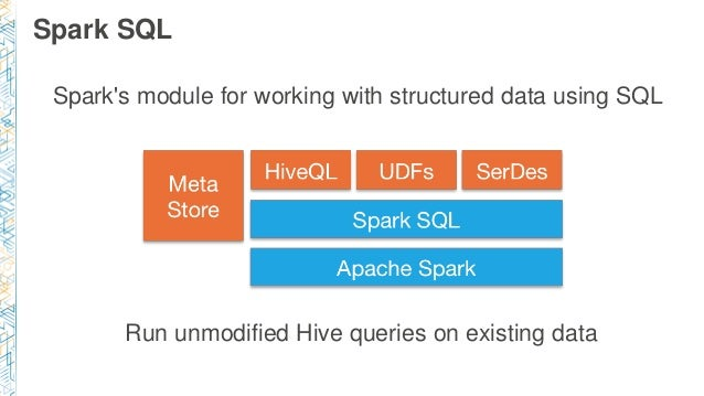 Spark SQL Spark's module for working with structured data using SQL Run unmodified Hive queries on existing data
