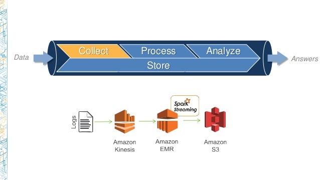 Collect Process Analyze Store Data Answers