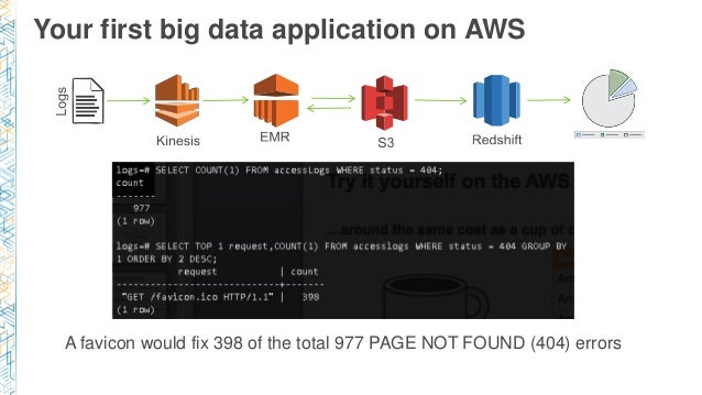 Your first big data application on AWS A favicon would fix 398 of the total 977 PAGE NOT FOUND (404) errors
