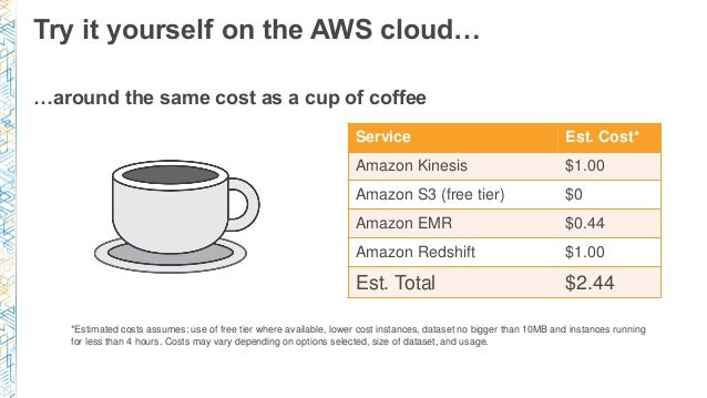 …around the same cost as a cup of coffee Try it yourself on the AWS cloud… Service Est. Cost* Amazon Kinesis $1.00 Amazon ...
