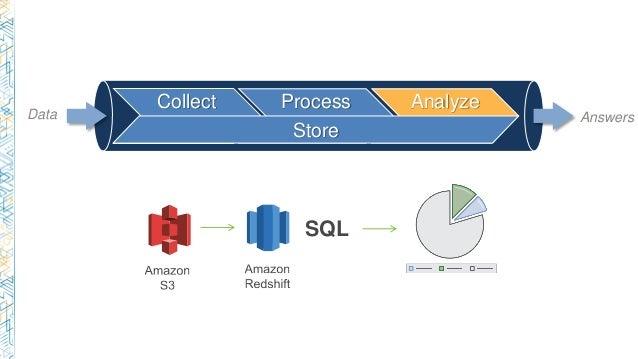 Collect Process Analyze Store Data Answers SQL