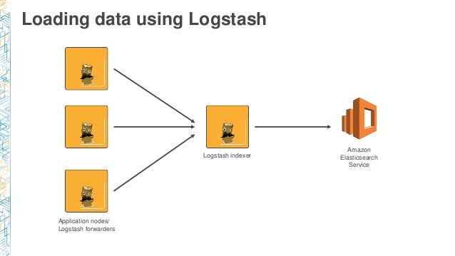 BDT209) Launch: Amazon Elasticsearch For Real-Time Data