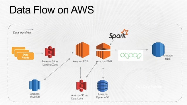 BDT303) Construct Your ETL Pipeline with AWS Data Pipeline, Amazon E…