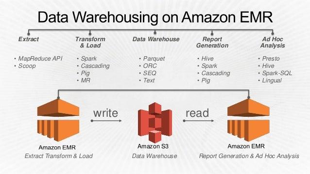 BDT308) Using Amazon Elastic MapReduce as Your Scalable Data Warehou…