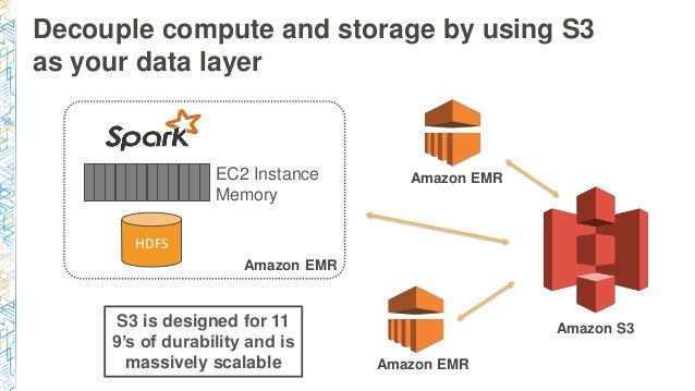 Image result for apache spark on amazon emr