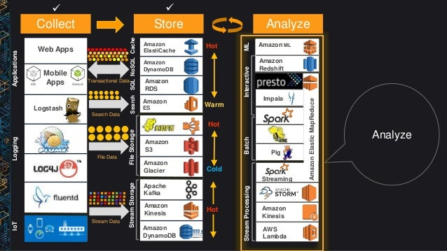 bdt310) big data architectural patterns and best practices on aws