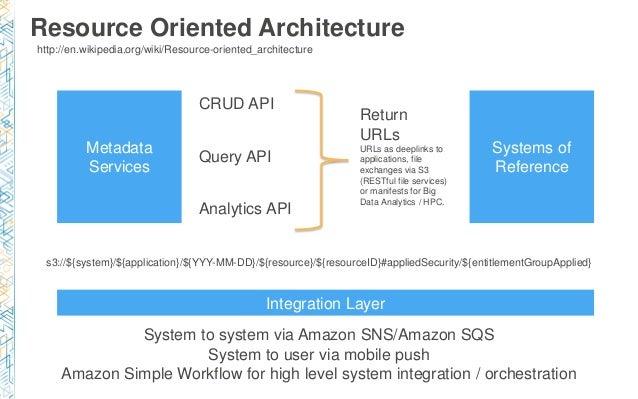 BDT317) Building A Data Lake On AWS