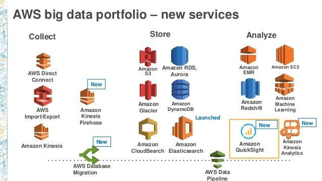Bdt319 New Amazon Quicksight Cloudnative Business Intelligence