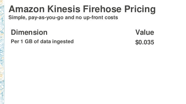 bdt320 new streaming data flows with amazon kinesis firehose. Black Bedroom Furniture Sets. Home Design Ideas