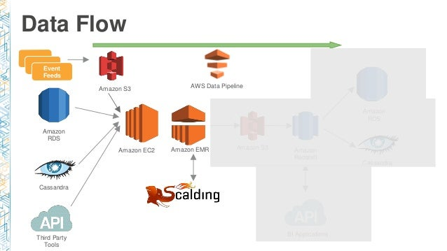 BDT404) Large-Scale ETL Data Flows w/AWS Data Pipeline & Dataduct