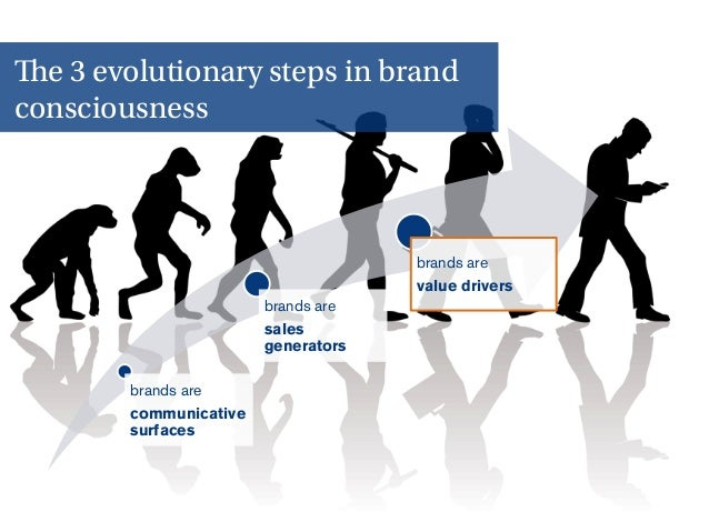 6 brands are communicative surfaces brands are sales generators brands are value drivers The 3 evolutionary steps in brand...