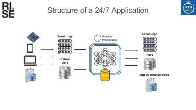 Program Hierarchy in Flink 11 Dataflow Engine • Fault Tolerance • Scalability • Monitoring/IO Management Automates