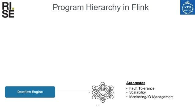 Program Hierarchy in Flink 12 Dataflow Engine • Fault Tolerance • Scalability • Monitoring/IO Management • Dynamic program...