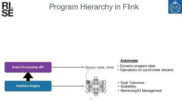 Program Hierarchy in Flink 13 Dataflow Engine • Fault Tolerance • Scalability • Monitoring/IO Management • Dynamic program...