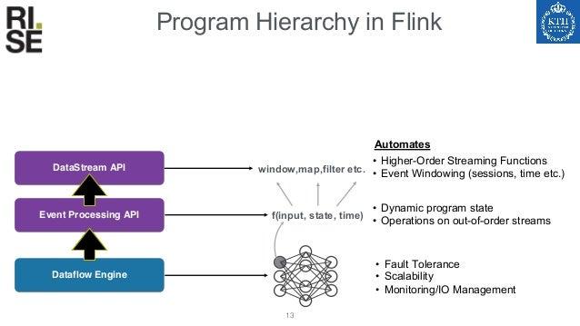 Program Hierarchy in Flink 14 Dataflow Engine • Fault Tolerance • Scalability • Monitoring/IO Management • Dynamic program...