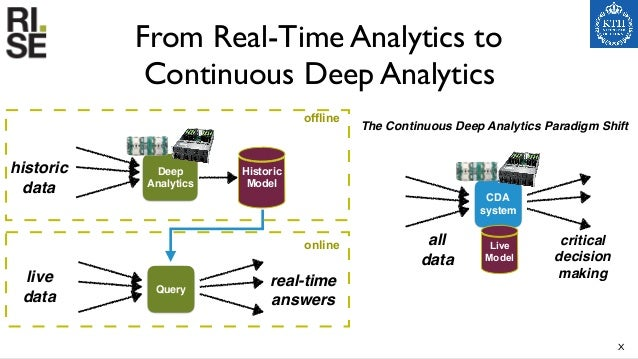 ? ? ? ? The Bigger Picture 24 Data Processing • scalable, fault tolerant analytics • event-based business logic • out-of-o...