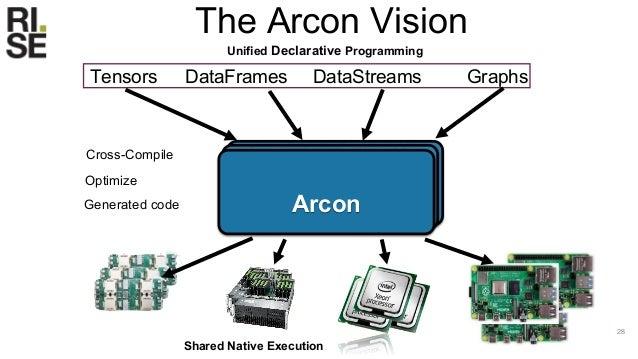 The Arcon Architecture 29 Unified Analytics DSL Arcon Runtime Arc IR (Intermediate Representation)