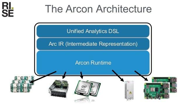 30 Arc IR Translation Data Streams Linear Algebra Relational Algebra σθ σθ π ⋈ Core DSL Unified analytics DSL • Host langu...