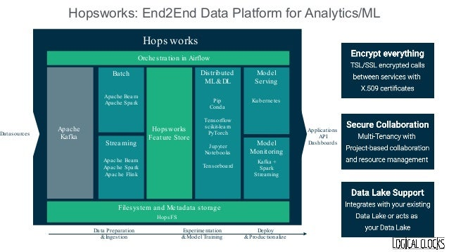 Logical Clocks was founded by the team that created and continues to drive Hopsworks a Data-Intensive AI platform, and its...