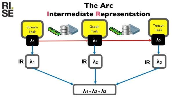 32 Arcon Arc (High Level IR) Logical Dataflow IR Arcon runner Hardware Arcon Compiler Pipeline Dataflow optimizations Comp...