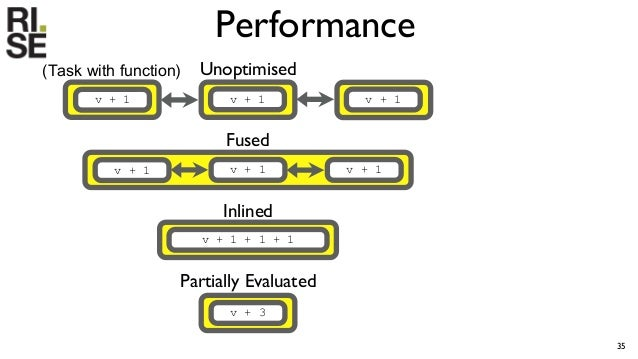 Performance 36 x2 orders of magnitude faster Unoptimised Partially Evaluated Fused Inlined • 10M elements mapped 50 times ...