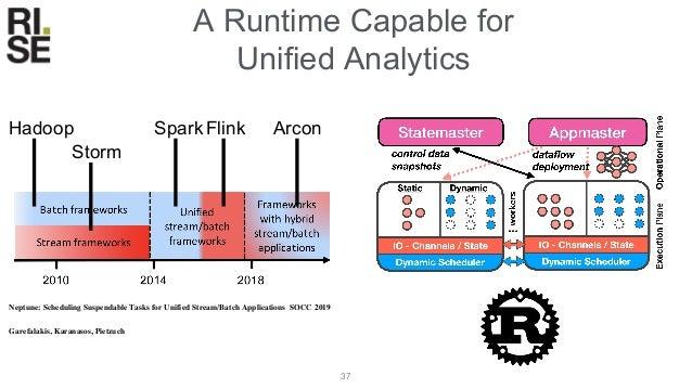 Performance Matters • Arc Optimizer : ~10x Speedup • Shared Hardware Acceleration : ~102x Speedup • Data Parallel Executio...