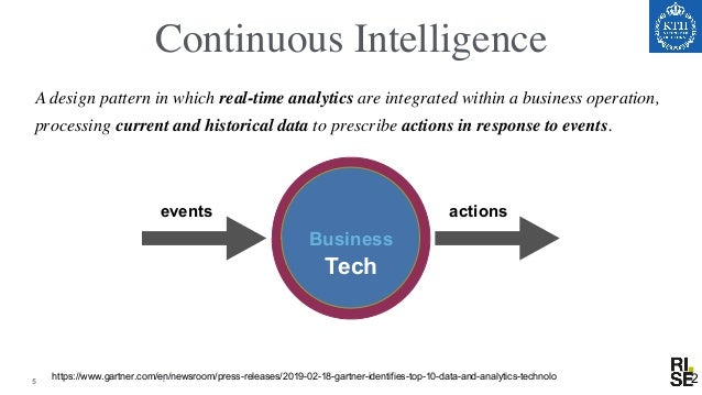 Paradigm Shift in Data Processing Data lots of Queries retrospective answers Query lots of Data real-time answers • Data S...