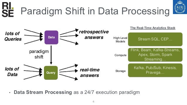Actors vs Streams vs Data Stream ComputingActor Programming • Declarative Programming • State Managed by the system • Robu...