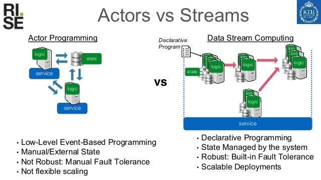 Stream SQL, CEP… Kafka, Pub/Sub, Kinesis, Pravega… Flink, Beam, Kafka-Streams, Apex, Storm, Spark Streaming… Storage Compu...