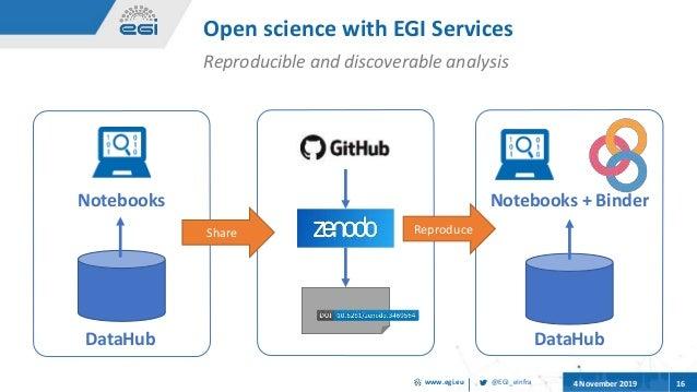 @EGI_eInfrawww.egi.eu 4 November 2019 16 Open science with EGI Services Reproducible and discoverable analysis Notebooks D...