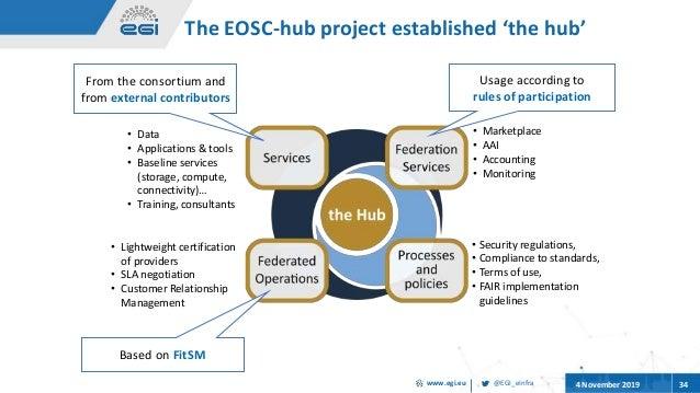 @EGI_eInfrawww.egi.eu 4 November 2019 34 The EOSC-hub project established 'the hub' • Data • Applications & tools • Baseli...