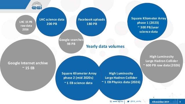 @EGI_eInfrawww.egi.eu 4 November 2019 4 Science goes digital, Science goes big Square Kilometer Array phase 1 (2023) ~ 300...
